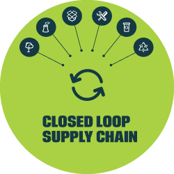 Closed Loop Supply Chain: on line l'ebook del progetto